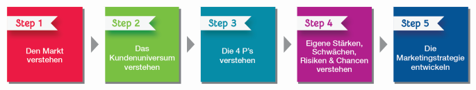 Wissen ist das Fundament Ihrer Marketingstrategie