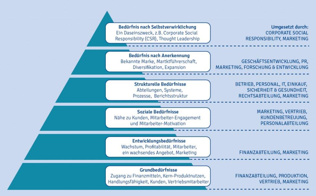 Die B2B-Bedürfnispyramide