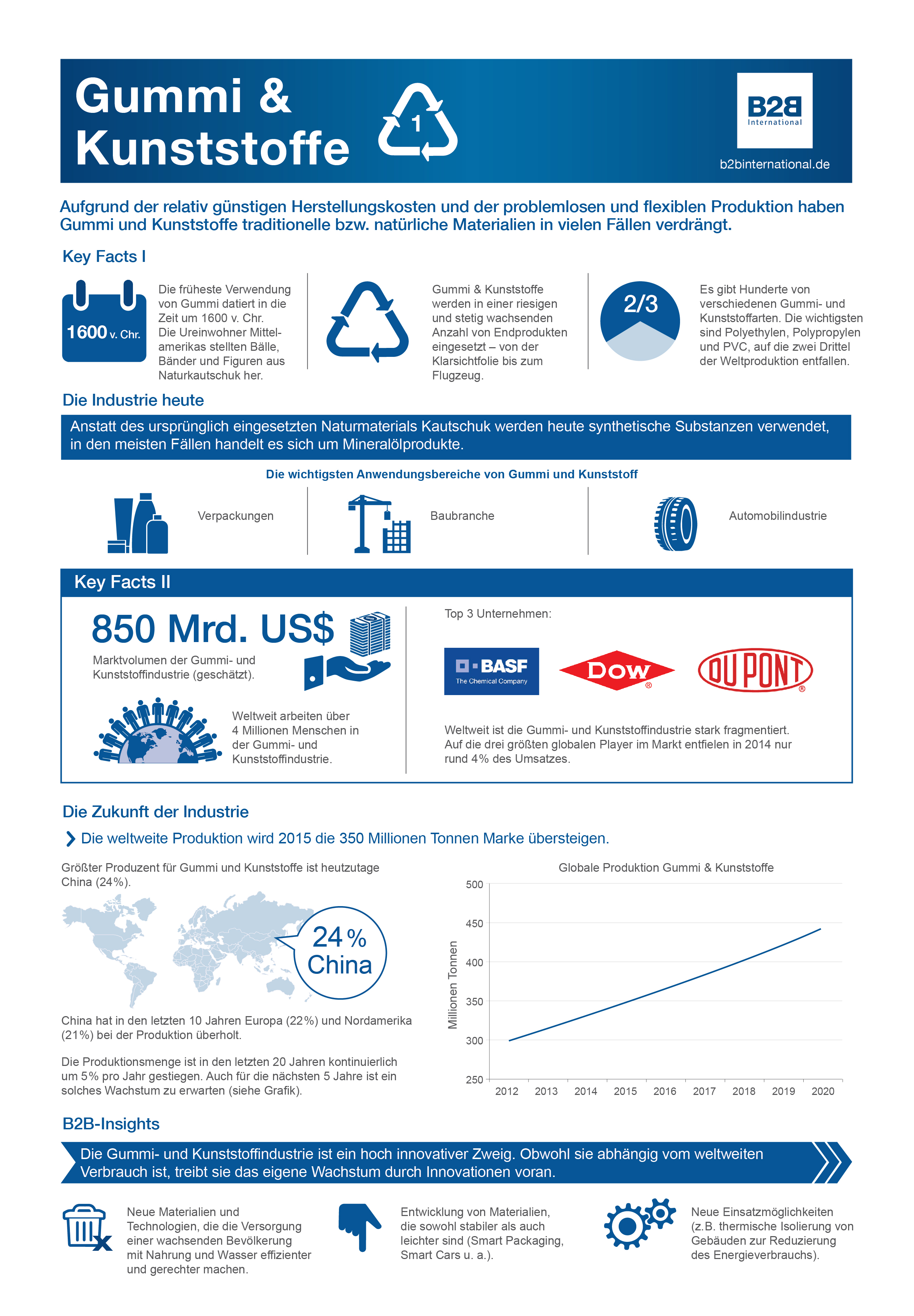 Infografik Gummi & Kunststoffe