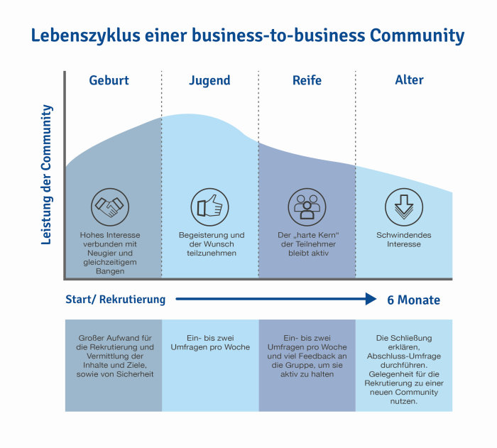 business-to-business Communities