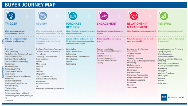 Beispiel Customer Journey Map