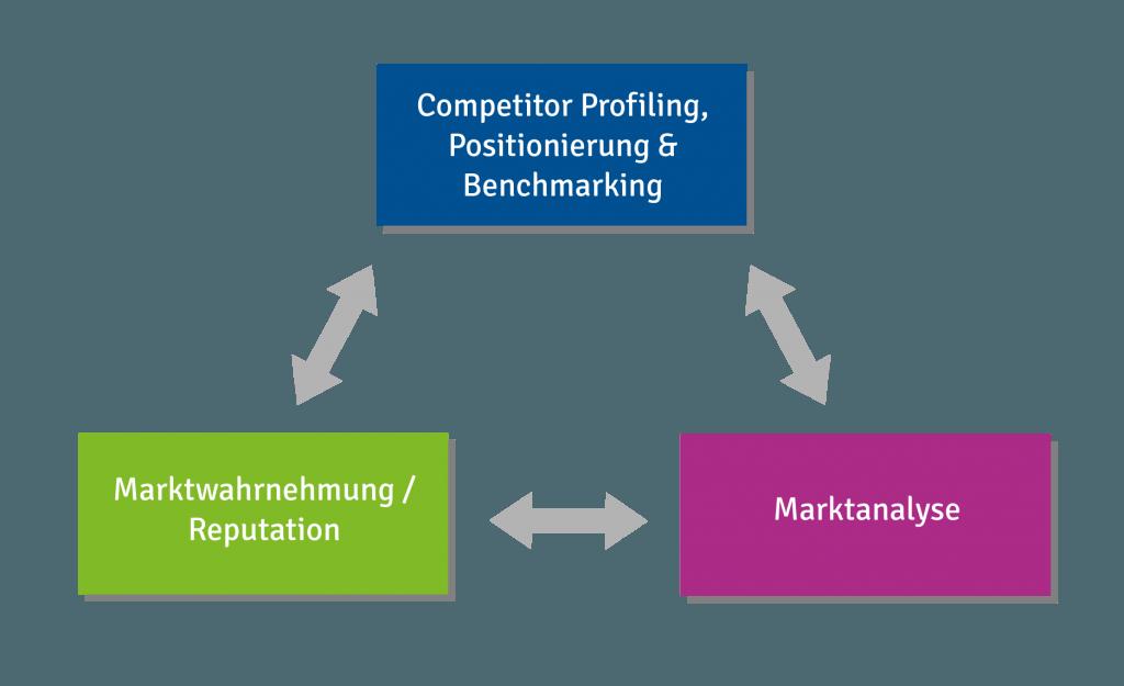 Konkurrenzforschung