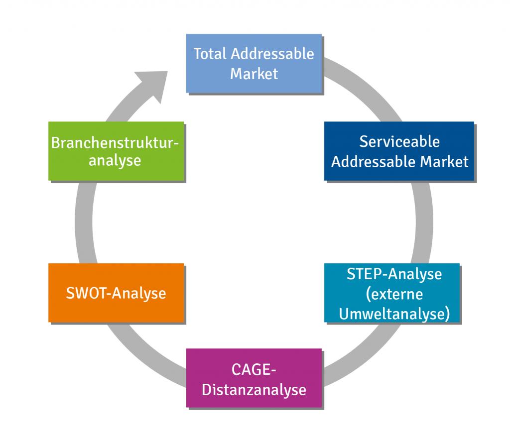 B2B Marktanalyse