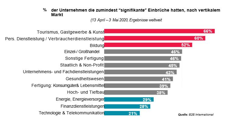 COVID-19: % der Unternehmen mit signifikanten oder existentiellen Auswirkungen, nach Branchen