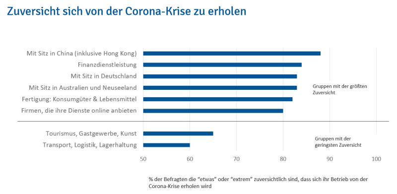 Zuversicht sich von der Corona-Krise zu erholen