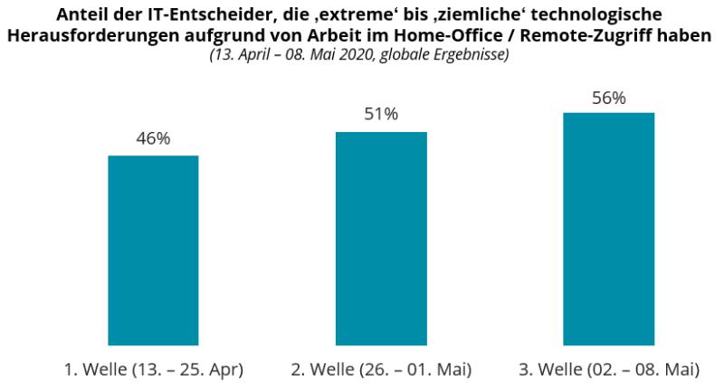 COVID-19: Anteil der IT-Entscheider, die 'extreme' bis 'ziemliche' technologische Herausforderungen aufgrund von Arbeit im Home-Office / Remote-Zugriff haben