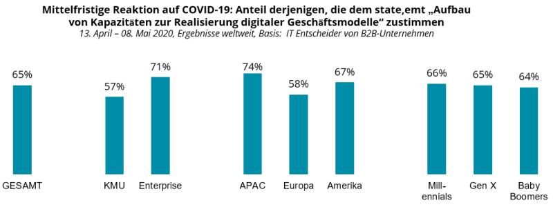 """Mittelfristige Reaktion auf COVID-19: Anteil derjenigen, die dem state,emt """"Aufbau von Kapazitäten zur Realisierung digitaler Geschäftsmodelle"""" zustimmen"""