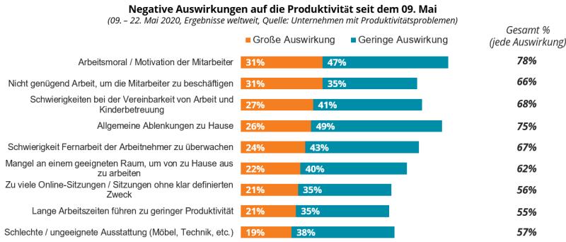 COVID-19: Negative Auswirkungen auf die Produktivität seit dem 09. Mai