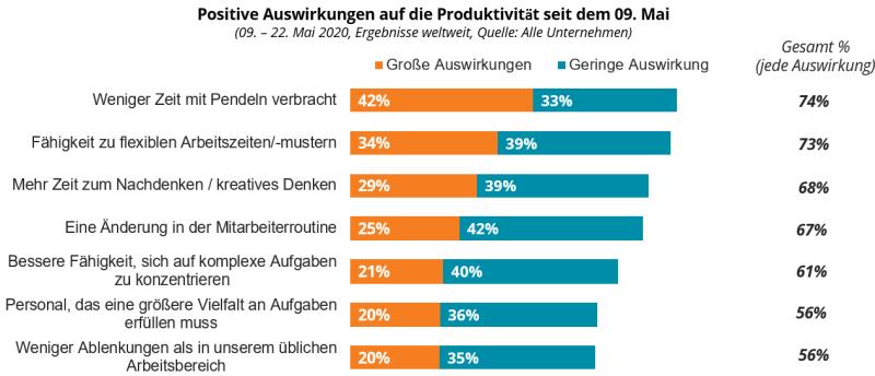 COVID-19: Positive Auswirkungen auf die Produktivität seit dem 09. Mai