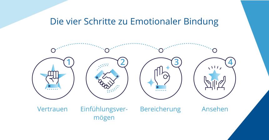 Emotionale Kundenbindung: Die 4 wichtigsten Schritte