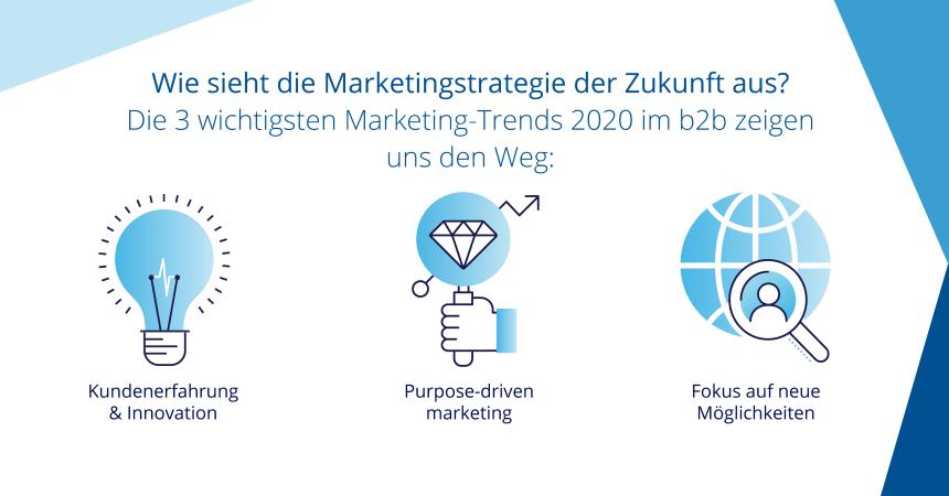 Die Marketingstrategie der Zukunft
